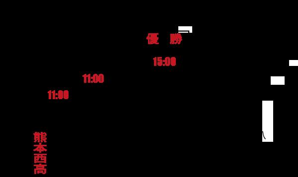 熊本県予選トーナメント表