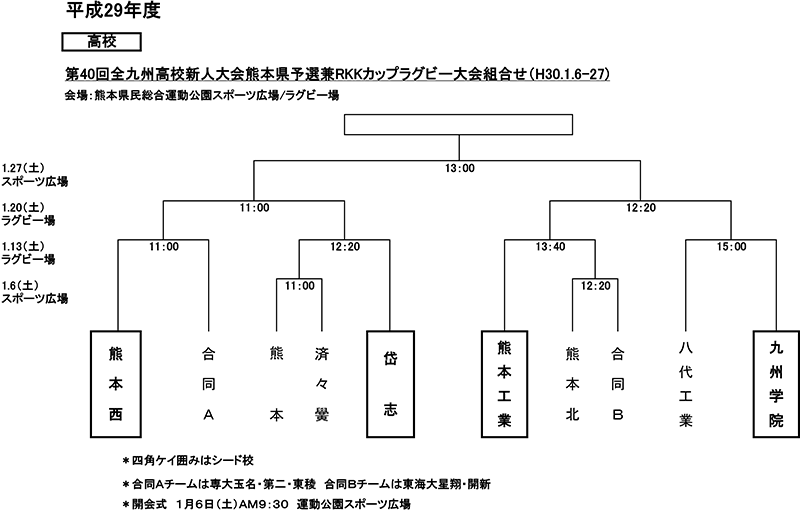 第40回全九州高校新人大会県予選兼RKKカップラグビー大会組み合わせ